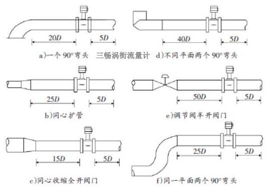 氯化氢流量计安装位置图