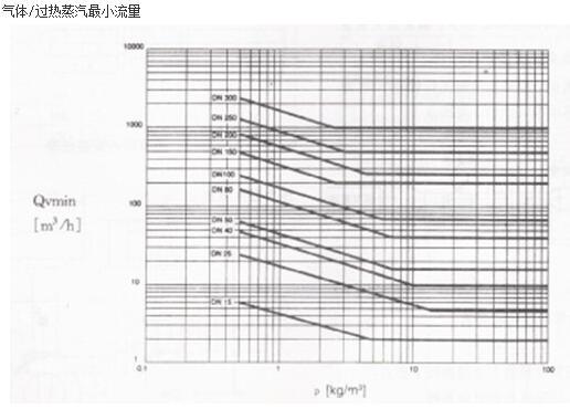 气体/过热蒸汽最小流量的曲线图