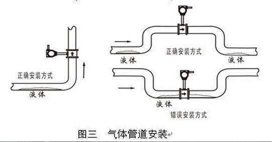 涡街测量气体安装位置.jpg