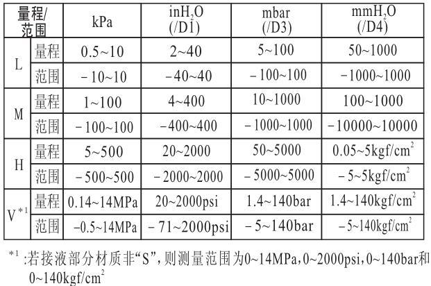 横河EJA110磁性浮子液位计的量程与范围