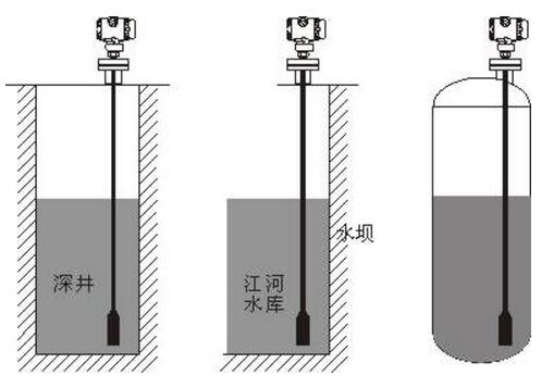 投入式液位计安装要求 在敞口的容器中测量静态液位时,把液位计直接投入到容器底部,在容器开口处用尼龙带或三脚可调安装架等将电缆线(接线盒)固定即可。在流动的液体中测量液位时,因介质波动较大,可以在液体中插入一根Φ45mm的钢管,同时在水流方向的反面不同高度的管壁上打若干小孔,使液体流入管内。另一种方法是在液体底部加装阻尼装置,以过滤泥沙和消除动态压力和波浪对测量的影响。 投入式液位计使用维护注意事项 1、投入式液位计采用电容测量原理,探极的外绝缘层可根据不同的介质相应的绝缘材料(如选用耐高温、耐腐