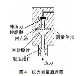 压力测量原理图