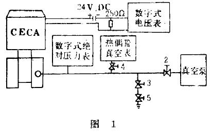 CECA电容绝对压力变送器的被校验图