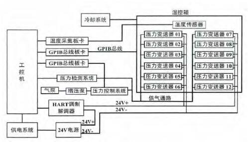 扩散硅压力变送器的温度补偿系统的硬件控制系统框图如图1