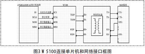 W5100连接单片机和网络接口框图