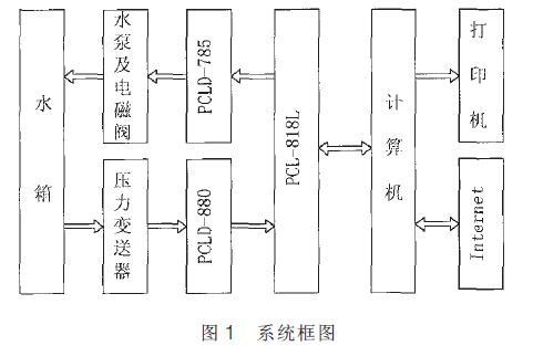 测量放大器电路系统框图
