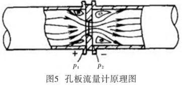 孔板流量计原理图