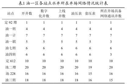 油一区各站点水井所在井场网络情况统计表