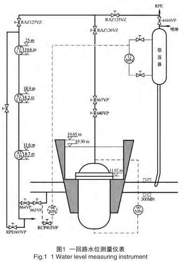 一回路水位测量仪表