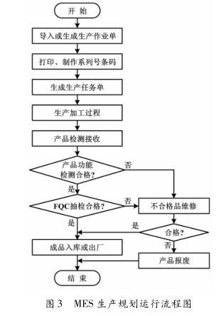 MES 生产规划运行流程图