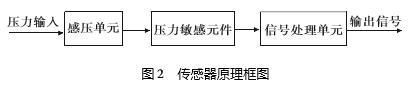 压力传感器结构原理