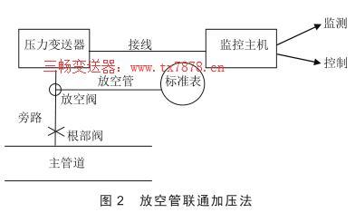 放空管联通加压法