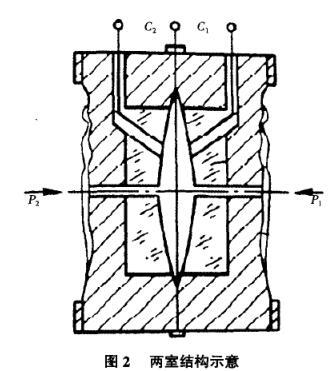 电流控制放大器,电流转换器,振荡器,电压调节器等共同组成了转换电路