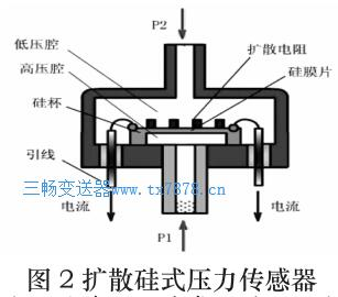 扩散硅式压力传感器