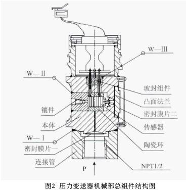 压力变送器机械部总组件结构图
