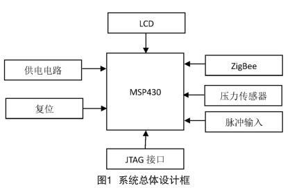 系统总体设计框