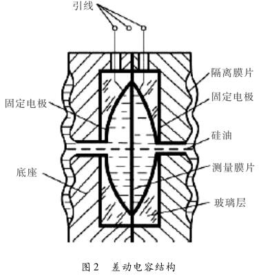 差动电容结构