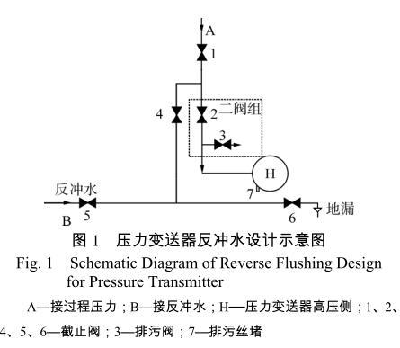 压力变送器反冲水设计示意图