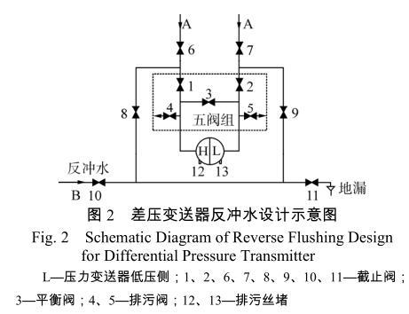 差压变送器反冲水设计示意图