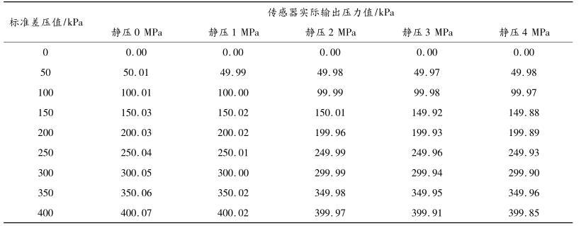 高精度差压传感器的测试数据