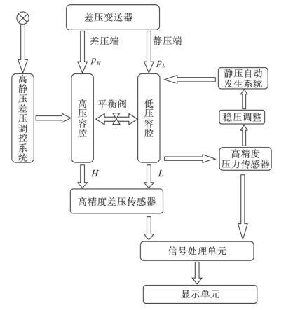 结构原理框图