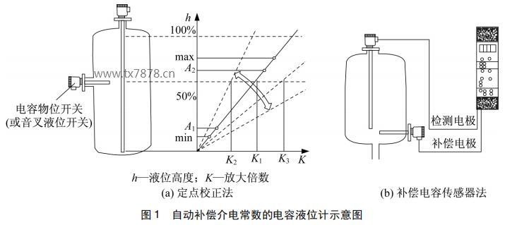 自动补偿介电常数的电容液位计示意图