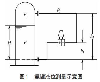 氨罐液位测量示意图