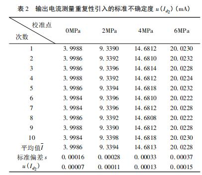 输出电流测量重复性引入的标准不确定度 u( Id2 ) (