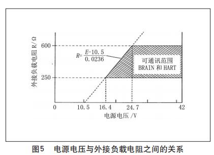 电源电压与外接负载电阻之间的关系