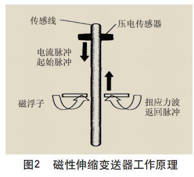 磁性伸缩变送器工作原理