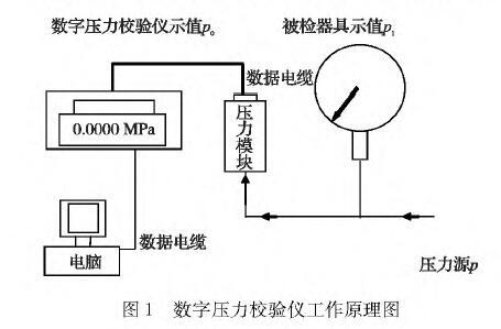 数字压力校验仪是一种用于科研,生产中的较为准确可靠的压力测量设备