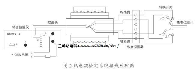 热电偶是有两根不同导体(或称电极)构成的。这两根导体一端焊接在一起,成为热端(或称工作端),测温时将此端处于被测介质中。另一端称为冷端(或自由端).接人二次仪表(显示仪表)或电测设备,如图1所示。由于导体的材质不同,热端和冷端存在温度差,因此回路中就有电流产生,形成热电现象。当组成热电偶的导体材料均匀时,其热电势的大小与导体本身的长度和直径大小无关,只与导体材料的成分及两端的温度有关。因此,用各种不同的导体或半导体可做成各种用途的热电偶,以满足不同温度对象测量的需要。常用的热电偶分为8种.