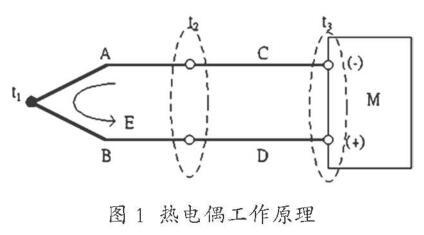 热电偶测温工作原理