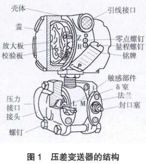 差压变送器的结构图
