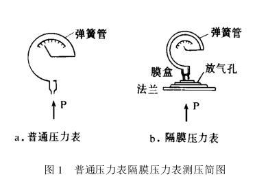 普通压力表隔膜压力表测压简图