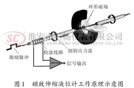 磁致伸缩液位计工作原理示意图