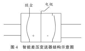 智能差压变送器结构示意图