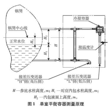 单室平衡容器测量原理