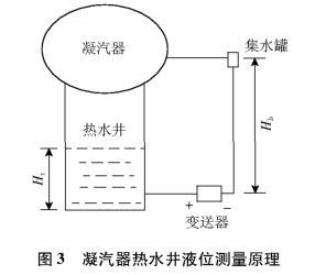 凝汽器热水井液位的测量原理