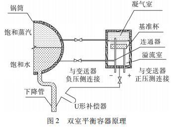 双室平衡容器原理