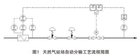 天然氣站場自動分輸工藝流程簡圖