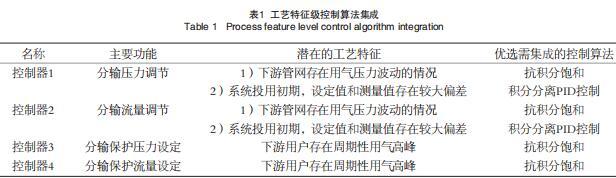 工藝特征級控制算法集成