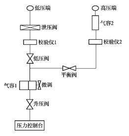 工业差压控制设备检测装置