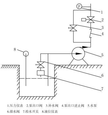 排水系统设备仪表图