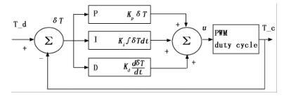 基于 PID 的温度控制策略原理图