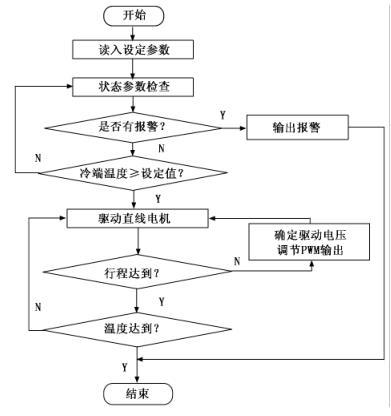 制冷机控制流程图