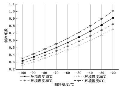 制冷机的性能曲线