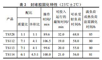封堵胶固化特性(23℃±2℃)