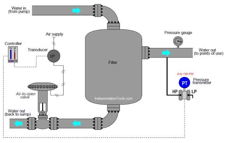 该水过滤器的排放压力由PID控制器控制,从而调节返回集水槽的水量