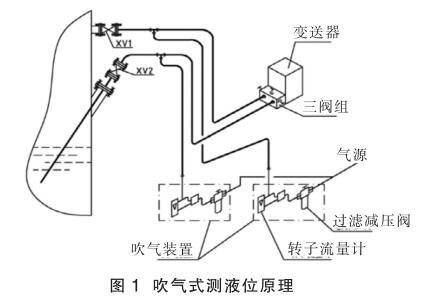 吹气式测液位原理